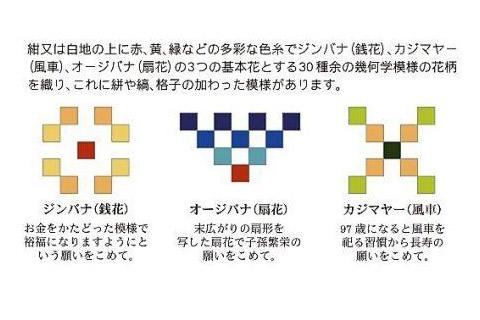 読谷山花織の紋柄を構成する基本図柄