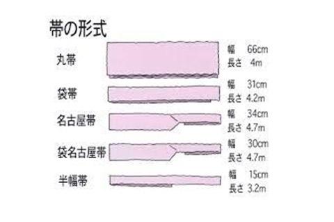 帯の種類別違い