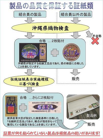 沖縄県地域知的財産戦略本部サイト内の証紙についての図