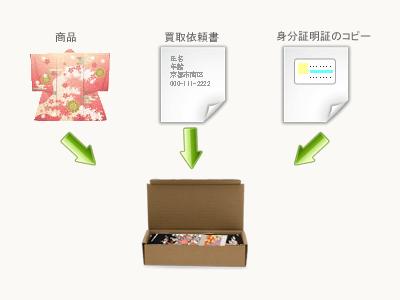 宅配で送る場合の同梱物
