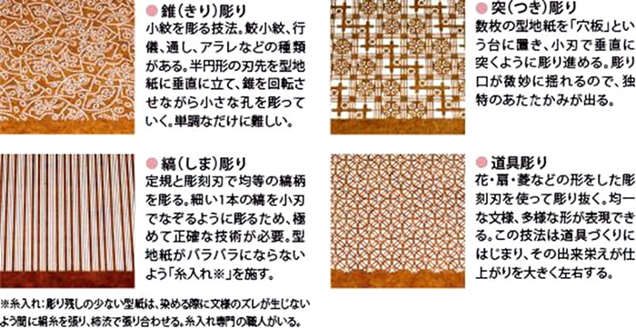 三重県・伊勢型紙の4つの彫刻技法
